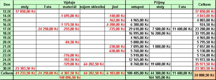 tabulka příjmů a výdajů